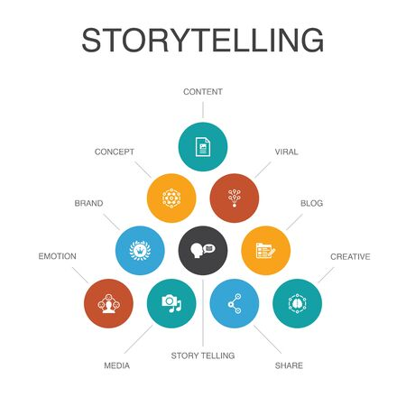 storytelling Infographic 10 steps concept.content, viral, blog, emotion icons
