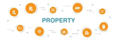 property Infographic 10 steps circle design. property type, amenities, lease contract, floor plan simple icons
