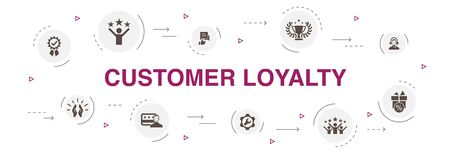Customer Loyalty Infographic 10 steps circle design.reward, feedback, satisfaction, quality icons