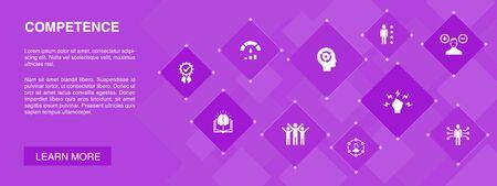 Competencia banner 10 iconos concept.Knowledge, habilidades, rendimiento, iconos de habilidad