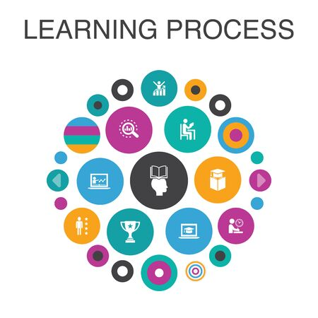 learning process Infographic circle concept. Smart UI elements research, motivation, achievement
