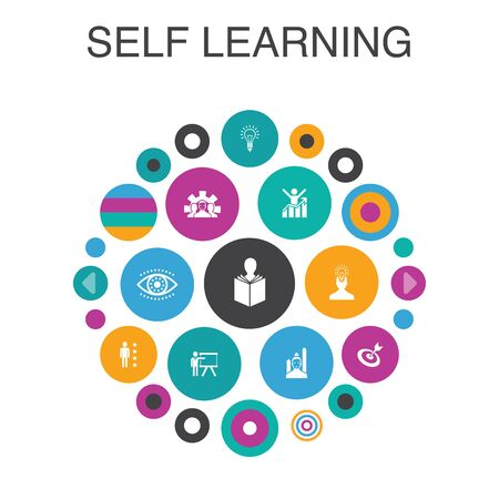 Samouczenie się koncepcja koło Infografika. Elementy inteligentnego interfejsu użytkownika rozwój osobisty, inspiracja, kreatywność, rozwój