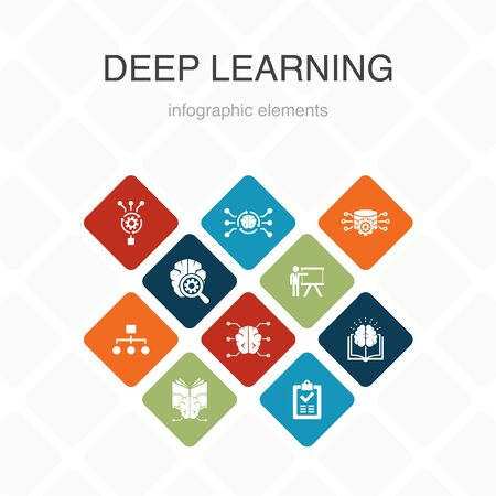 Deep learning Infographic 10 option color design. algorithm, neural network, AI, Machine learning simple icons Ilustracja