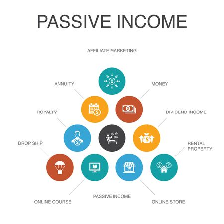 passive income Infographic 10 steps concept.affiliate marketing, dividend income, online store, rental property simple icons Stock Illustratie