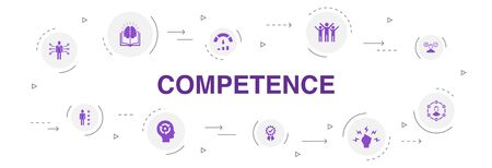 Competence Infographic 10 steps circle design.knowledge, skills, performance, ability simple icons Ilustração
