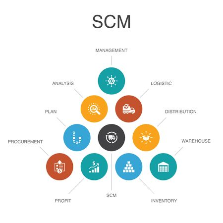 SCM Infographic 10 option template. management, analysis, distribution, procurement simple icons