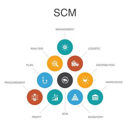 SCM Infographic 10 option template. management, analysis, distribution, procurement simple icons