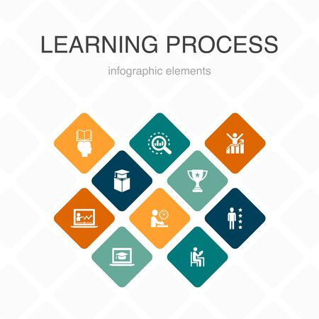 learning process Infographic 10 option color design.research, motivation, education, achievement simple icons