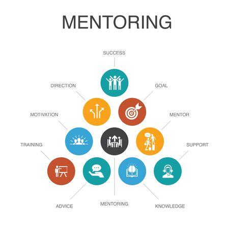 Mentoring Infographic 10 steps concept.direction, training, motivation, success simple icons Vetores