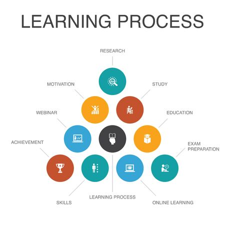learning process Infographic 10 steps concept.research, motivation, education, achievement simple icons
