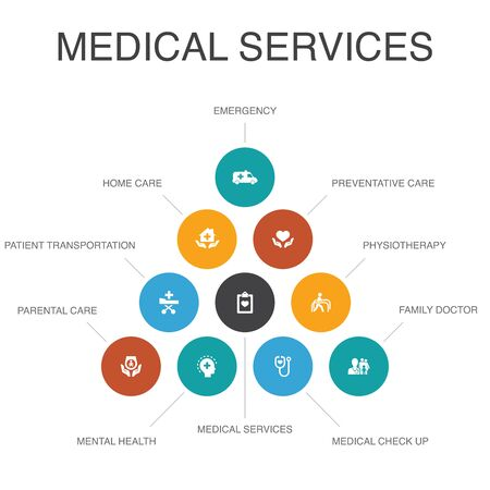 Medical services Infographic 10 steps concept.Emergency, Preventive care, patient Transportation, Prenatal care simple icons