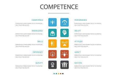 Competencia Infografía 10 concepto de opción Conocimientos, habilidades, desempeño, habilidad, iconos simples