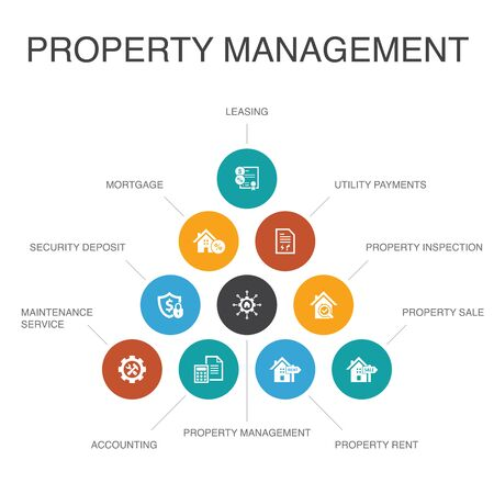 property management Infographic 10 steps concept.leasing, mortgage, security deposit, accounting icons
