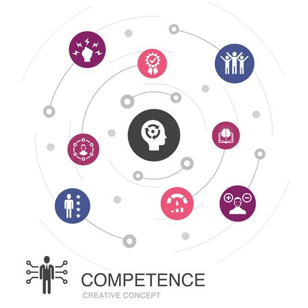 Competence colored circle concept with simple icons. Contains such elements as knowledge, skills, performance