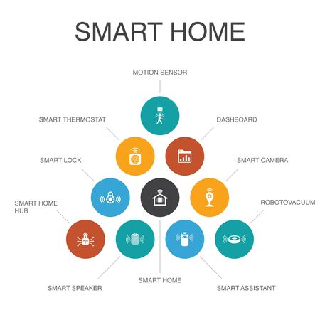 Smart home Infographic 10 steps concept.motion sensor, dashboard, smart assistant, robot vacuum icons
