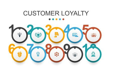 Customer Loyalty Infographic design template reward, feedback, satisfaction, quality icons