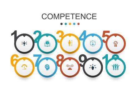 Competencia Infografía plantilla de diseño conocimiento, habilidades, rendimiento, iconos de habilidad