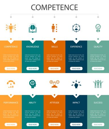 Competence Infographic 10 option UI design.knowledge, skills, performance, abilitysimple icons  イラスト・ベクター素材