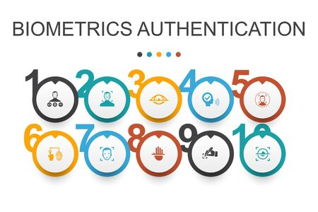 Biometrics authentication Infographic design template.facial recognition, face detection, fingerprint identification, palm recognition icons