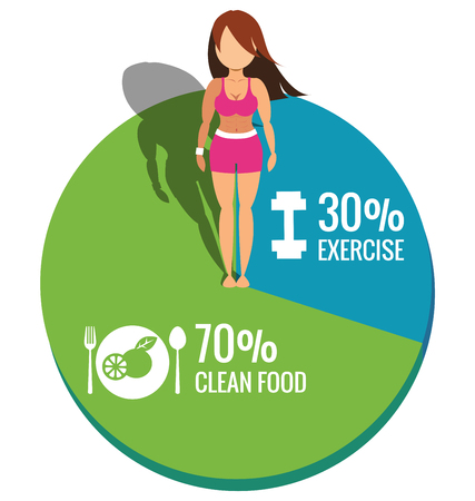 Healthy women on Pie chart exercise and clean food concept vector Vector