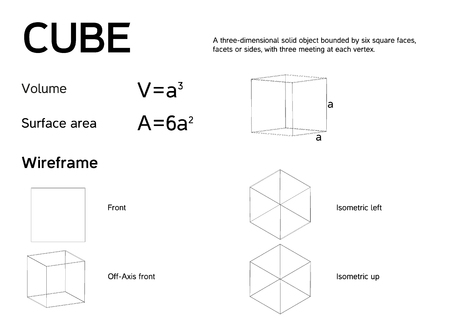 explaining: Mathematical poster explaining CUBE Regular hexahedron with formulas for volume and surface area 4 wireframe models