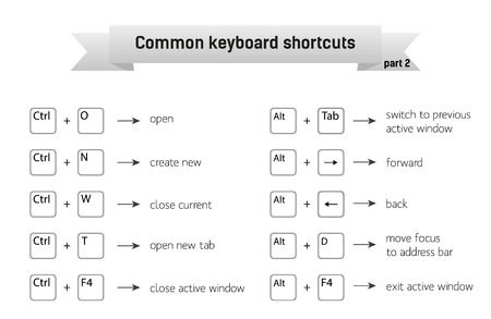 shortcuts: Simple infographic with common keyboard shortcuts, part 2; can be printed without wasting of toner