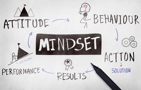 Mindset face Positivity Négativité Concept Penser