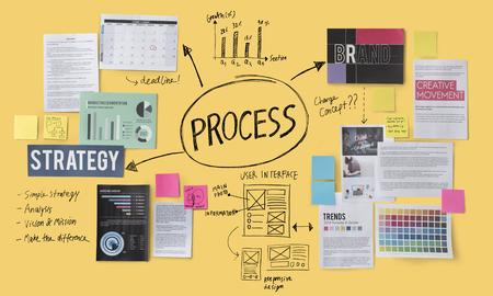 practice: Process Action Activity Practice Procedure Task Concept
