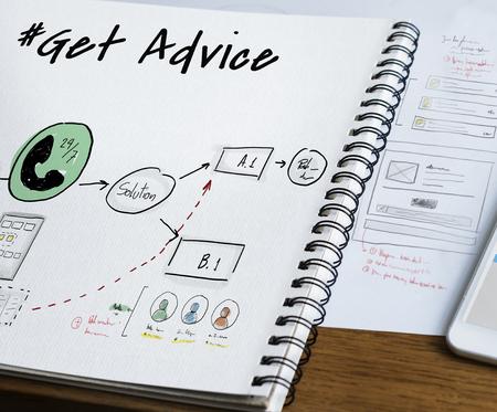 inform information: After Sale Get Advice Information