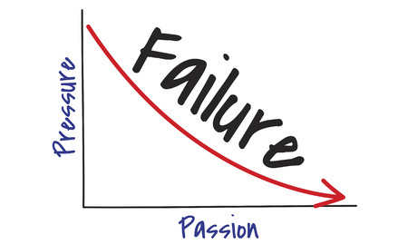 Graph with failure concept