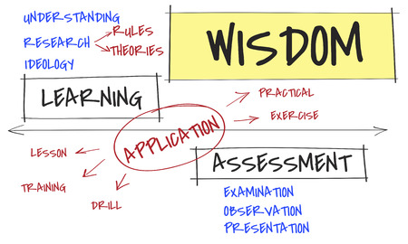 Chart with learning and wisdom concept 版權商用圖片