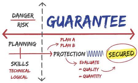 Warranty Assurance Guarantee Secured Plan Stock fotó