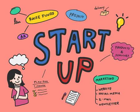 Startup of business mind map illustration