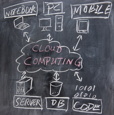 cloud computing services: chalkboard image  of cloud computing concept