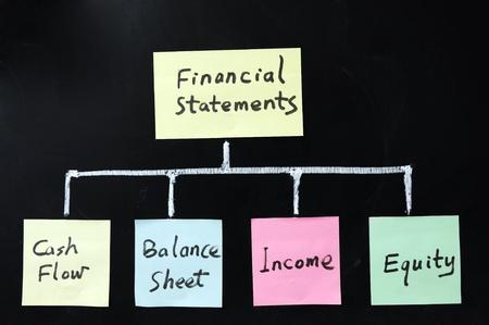 contabilidad financiera cuentas: Dibujo de concepci�n de los estados financieros