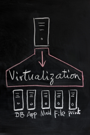 virtual server: Chalk drawing - Virtualization technology concept