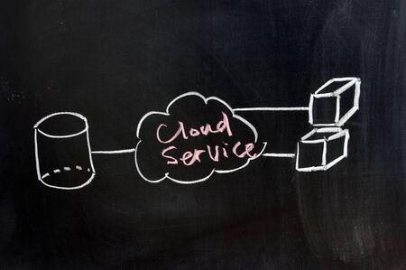 chalkboard image  of cloud computing concept photo