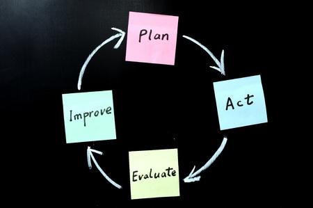 ciclo de vida: Planificar, actuar, evaluar y mejorar