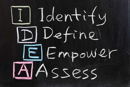 Kreidezeichnung - IDEE: identifizieren, zu definieren, befähigen und zu bewerten