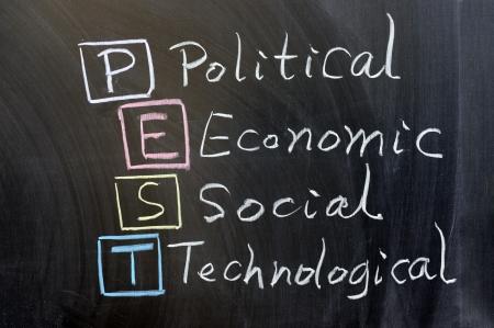technological: Chalk drawing - PEST: political, economic, social, technological