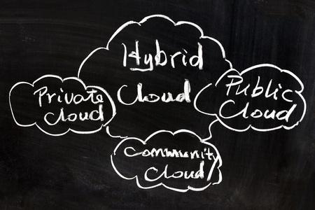 Ffentlichen, privaten, Gemeinde-und Hybrid-Cloud-Konzept Standard-Bild - 13004644