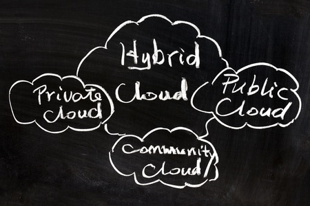 private public: Public, private, community and hybrid cloud concept