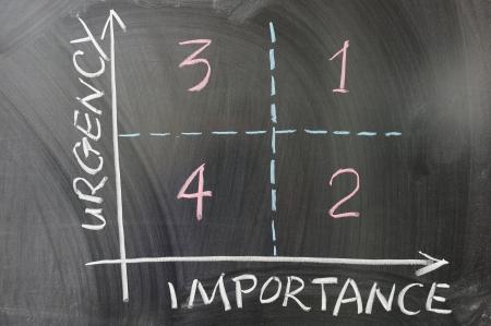 黒板に描かれた物事の順序を示す緊急重要性グラフ 写真素材