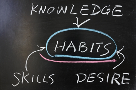theoretical: Relationship between habits and knowledge, skills, desire concept drawing on blackboard