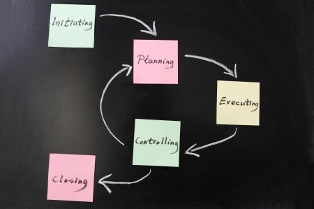黒板には、プロジェクト ライフ サイクルの概念グラフ
