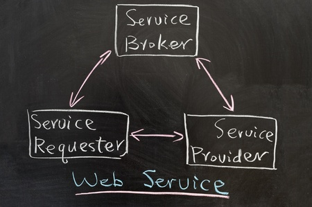 Web service concept diagram drawn on the blackboard Stock Photo - 16813626