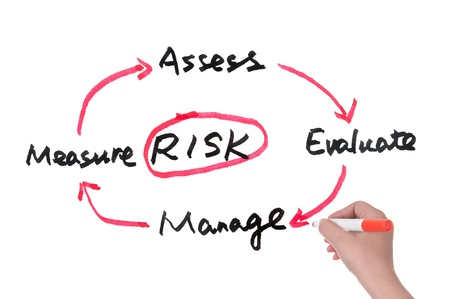 manage: Risk management concept diagram drawn on whiteboard
