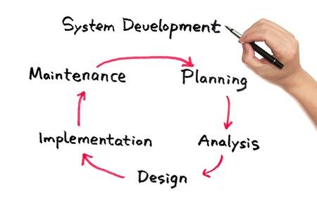 workflow: System development work flow diagram on white board Stock Photo