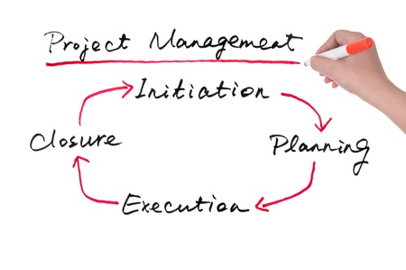 initiation: Project management concept diagram drawn on white board