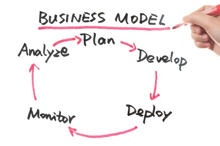 flow diagram: Business model work flow cycle drawn on white board